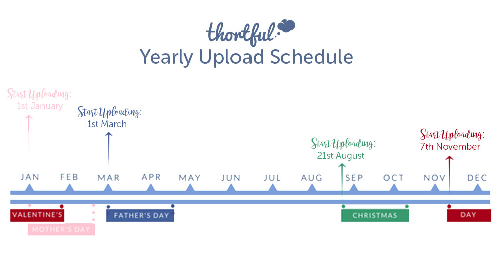 thortful Yearly Upload Schedule